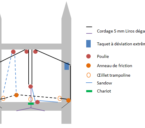 Système de réglage du chariot avec taquet sur pont