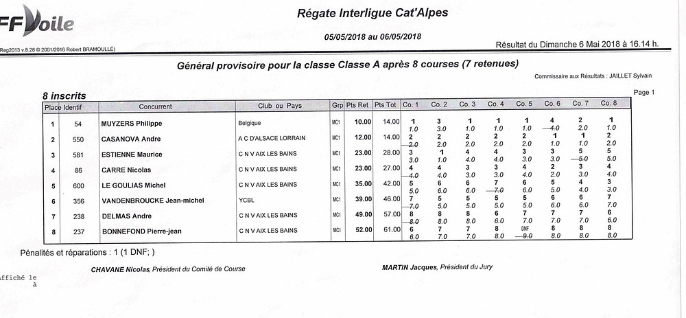 Classement Classe A Cata Alpes 2018