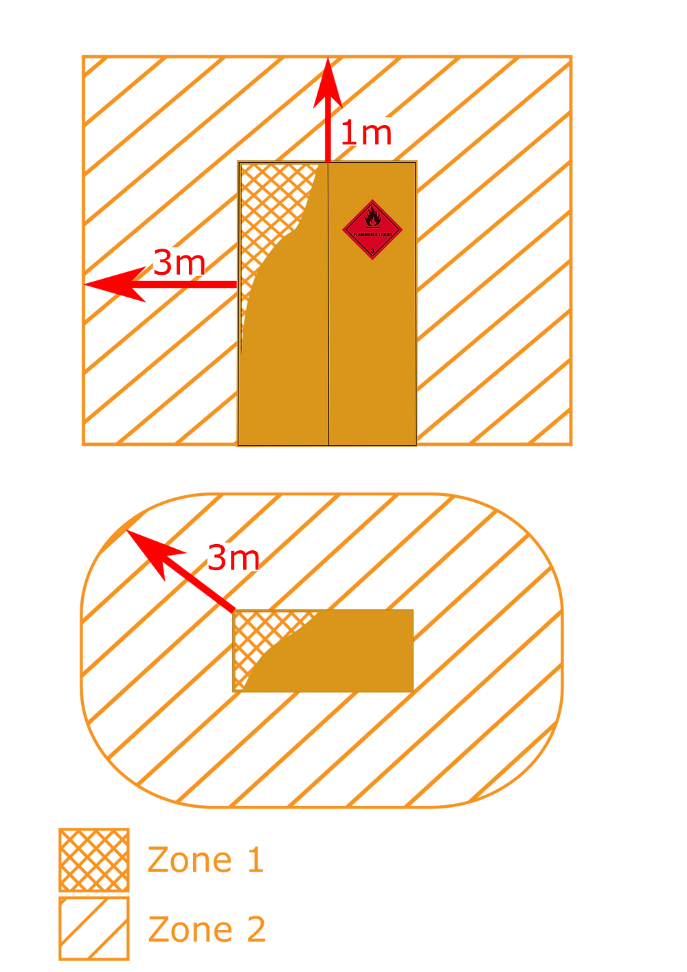 An image of a flammable liquids cabinet with hatching showing the hazardous area extents