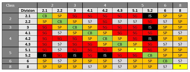 A table with colours and labels showing the relative segregation requirements between DG Classes