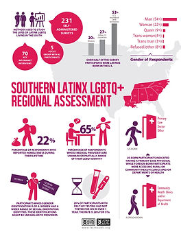 infographic-latinos-lgbtq-south-english.