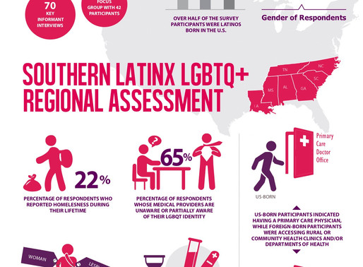 Regional Health Assessment on Latinx LGBTQ+ in the South Reveals Barriers