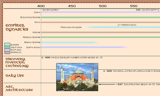 Classical Education - The Medieval Timeline Digital Image