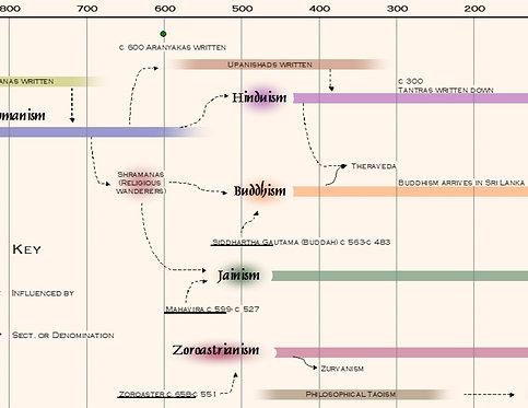 Timeline of World Eastern Religions Digital Image
