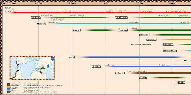 Timeline of Ancient Civilizations Digital Image