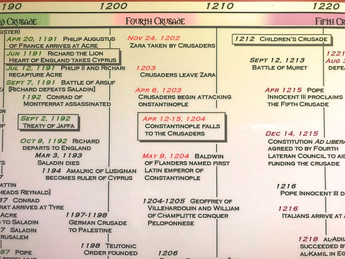 Timeline of The Crusades