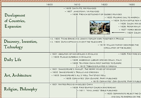 Classical Education - Late Renaissance Timeline Digital Image