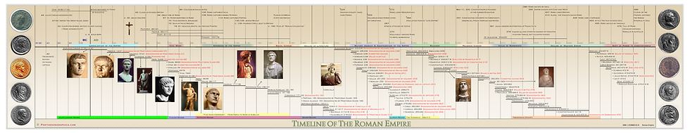 Timeline of The Roman Empire