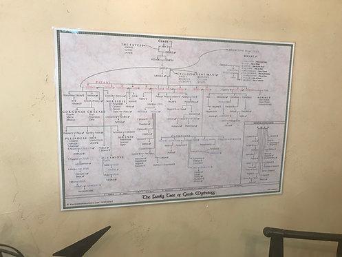 Family Tree of Greek Mythology