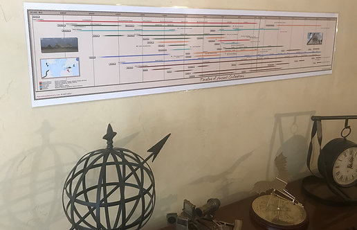 Timeline of Ancient Civilizations