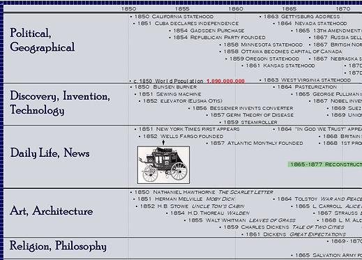 Classical Education - Modern Timeline Digital Image