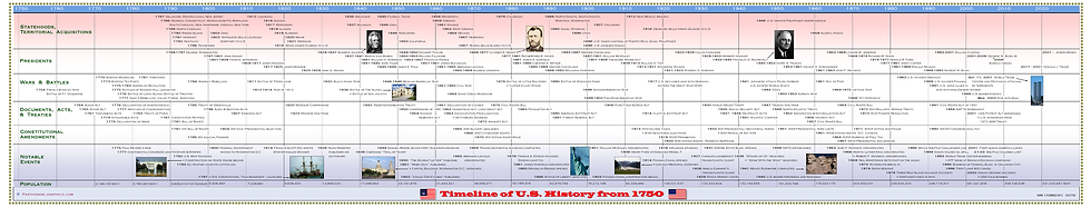 Timeline of U.S. History from 1750