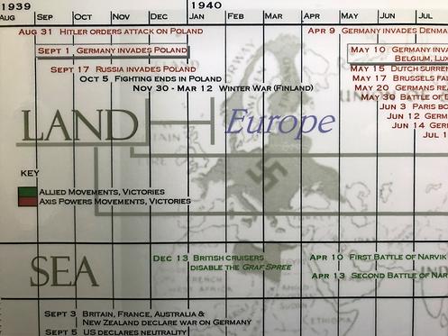 Timeline of World War II