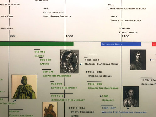 Timeline of The British Monarchy