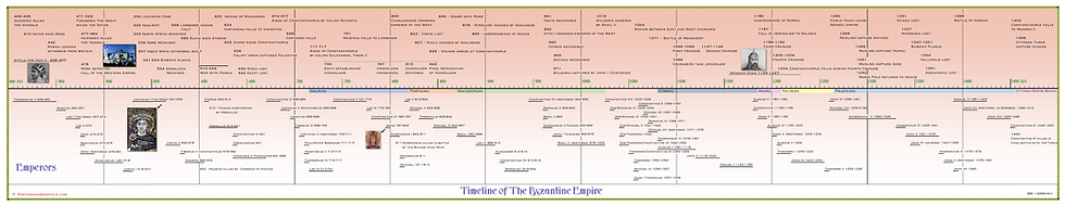 Timeline of The Byzantine Empire