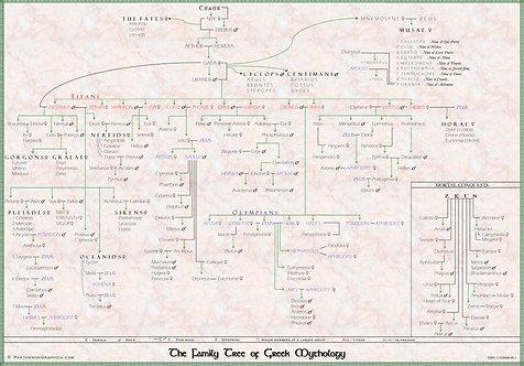 Family Tree of Greek Mythology Pedigree Chart Digital Image