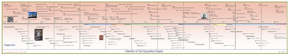 Timeline of The Byzantine Empire