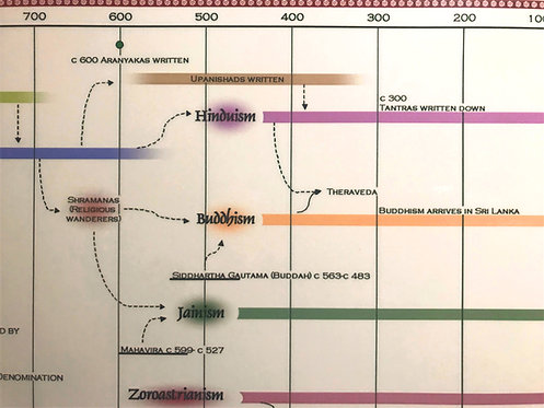 Timeline of World Religions - Eastern