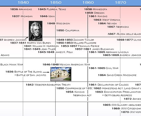 Timeline of U.S. History from 1750 Digital Image