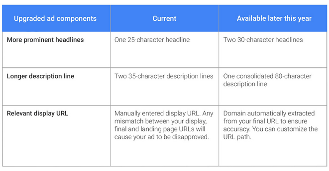 New Expanded Text Ad Chart - WordStream