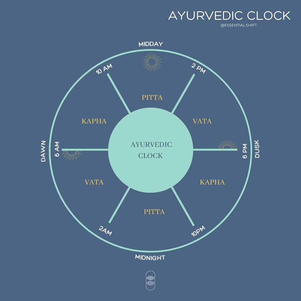 Ayurvedic-clock