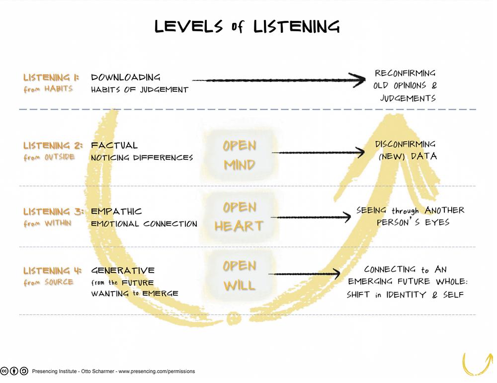 Circle-listening