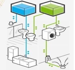 Reutilização da água do ar-condicionado