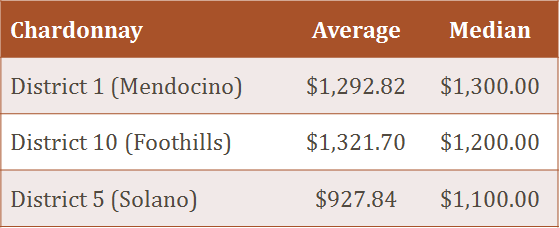 Chardonnay Prices