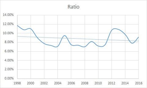 Sales to Price Ratio, California Wine
