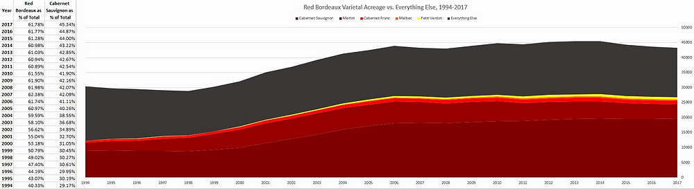 Concentration of Napa Vineyard Acreage in Red Bordelaise Varieties