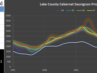 Lake County Cabernet Sauvignon by Price Level
