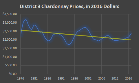 Inflation-Adjusted Sonoma County Chardonnay Prices