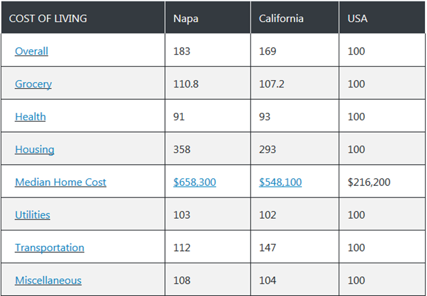 Napa County Cost of Living