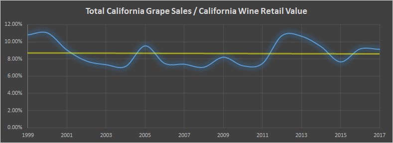 Wine Market Cycle Ratio 2