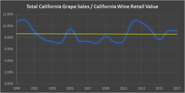 California Grape Sales to California Wine Retail Value