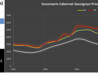 Sonoma County Cabernet Sauvignon by Price Level