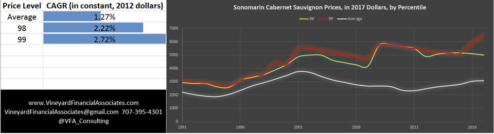 Sonoma County Cabernet Sauvignon by Price Level