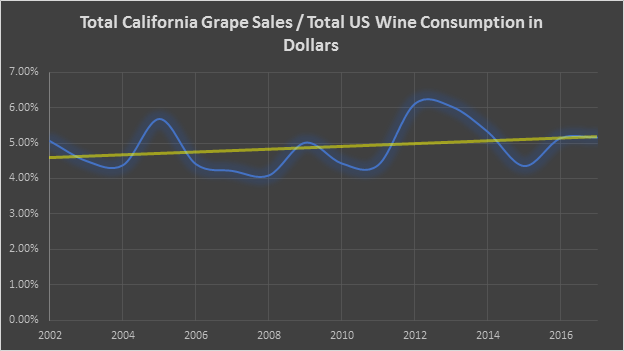California Grape Sales to Total US Wine Consumption