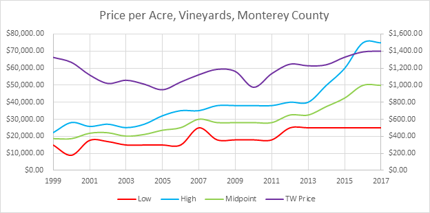 Monterey County Vineyard Prices