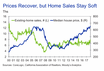 Home Price Recovery