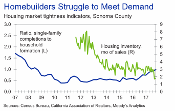 Residential Construction Demand