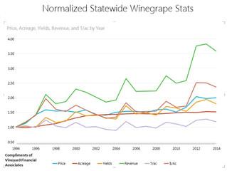 Two Graphic Summaries of the Wine Biz