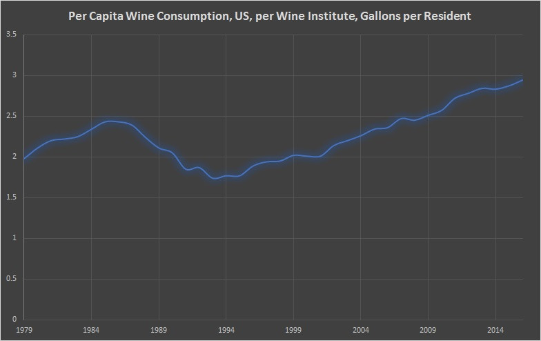 Per Capita Wine Consumption, US