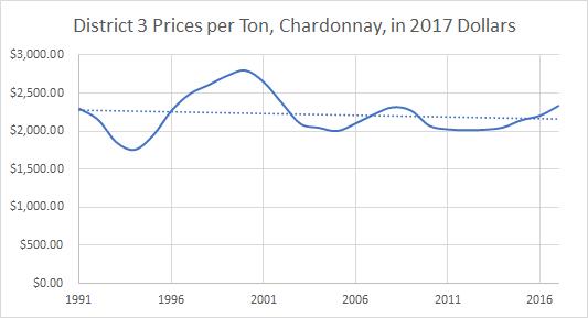 Sonoma County Chardonnay Grape Prices per Ton