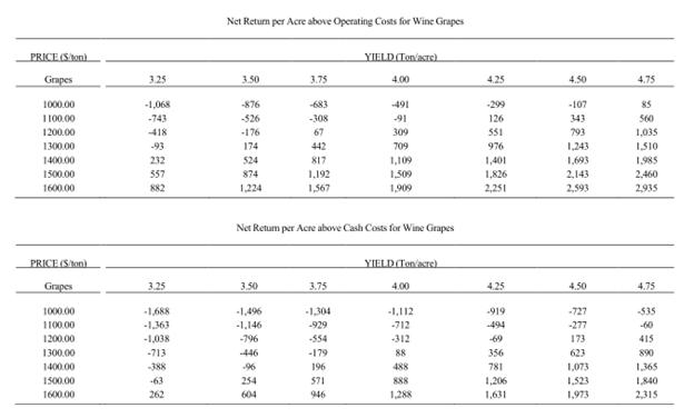 UC Davis Cost Study