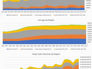 Regional Shares of California's Wine Grape Market by Yields, Acreage and Grape Sales Revenue
