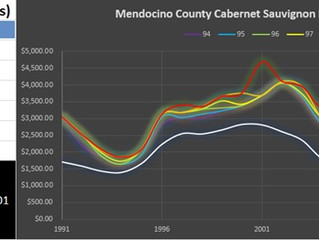 Mendocino County Cabernet Sauvignon by Price Level