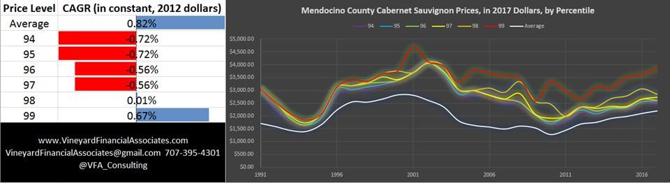 Mendocino County Cabernet Sauvignon Prices, 2017 Prices, by Percentile