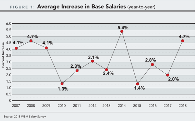 Average Increase in Base Wine Industry Salaries