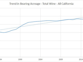 Where Are We in the Wine Grape Market Pricing Cycle?